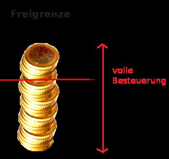 Freigrenze – Lexikon der Steuerbegriffe