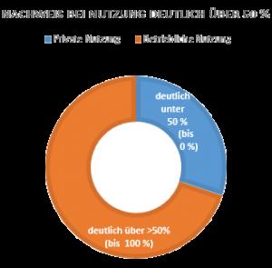 Smartphone Betriebliche Nutzung Betriebsvermögen deutlich über 50 Prozent