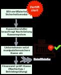 Referentenentwurf Registrierkassen Nachschau