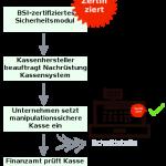 Kassenbuch Teil 4: Verschärfte Anforderungen ab 2019