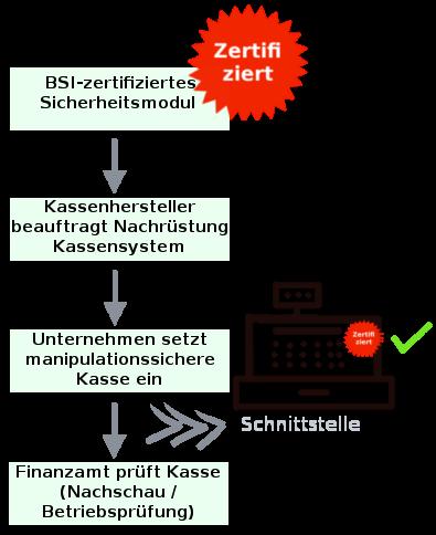 Kassen-Nachschau Referentenentwurf Registrierkassen Nachschau